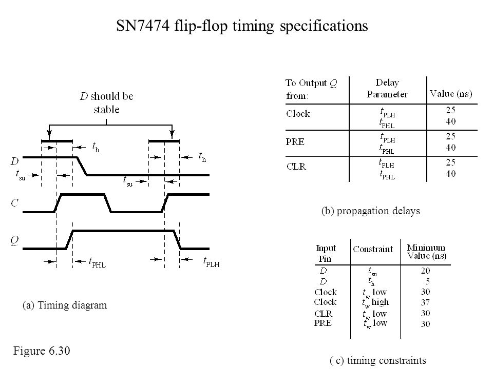SN7474 flip-flop timing specifications (a) Timing diagram (b) propagation delays ( c) timing constraints Figure 6.30