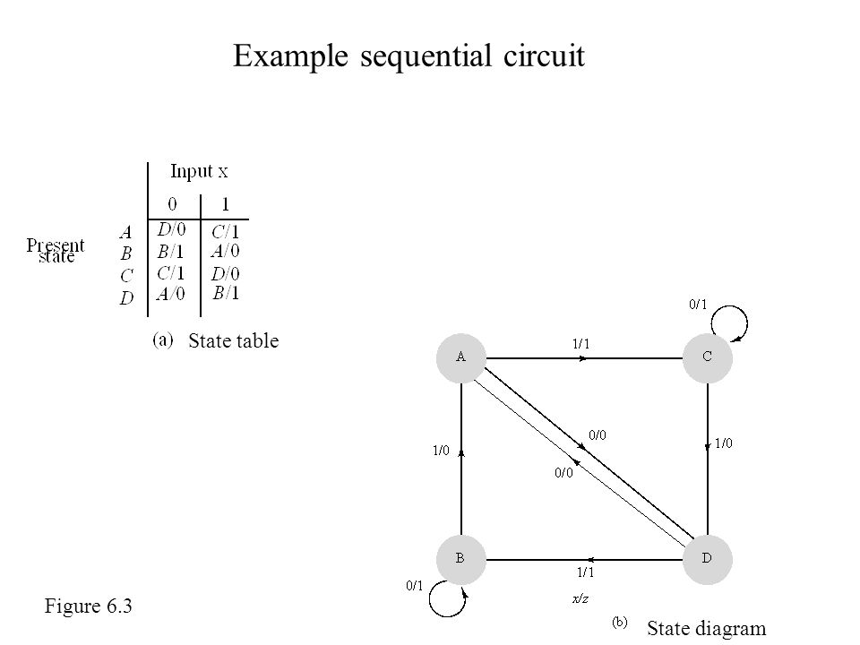 Example sequential circuit State table State diagram Figure 6.3