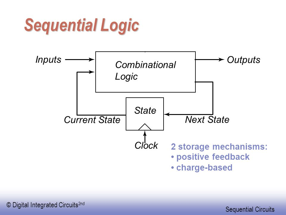 © Digital Integrated Circuits 2nd Sequential Circuits Sequential Logic Combinational Logic State Clock Next State Current State Inputs Outputs 2 stora
