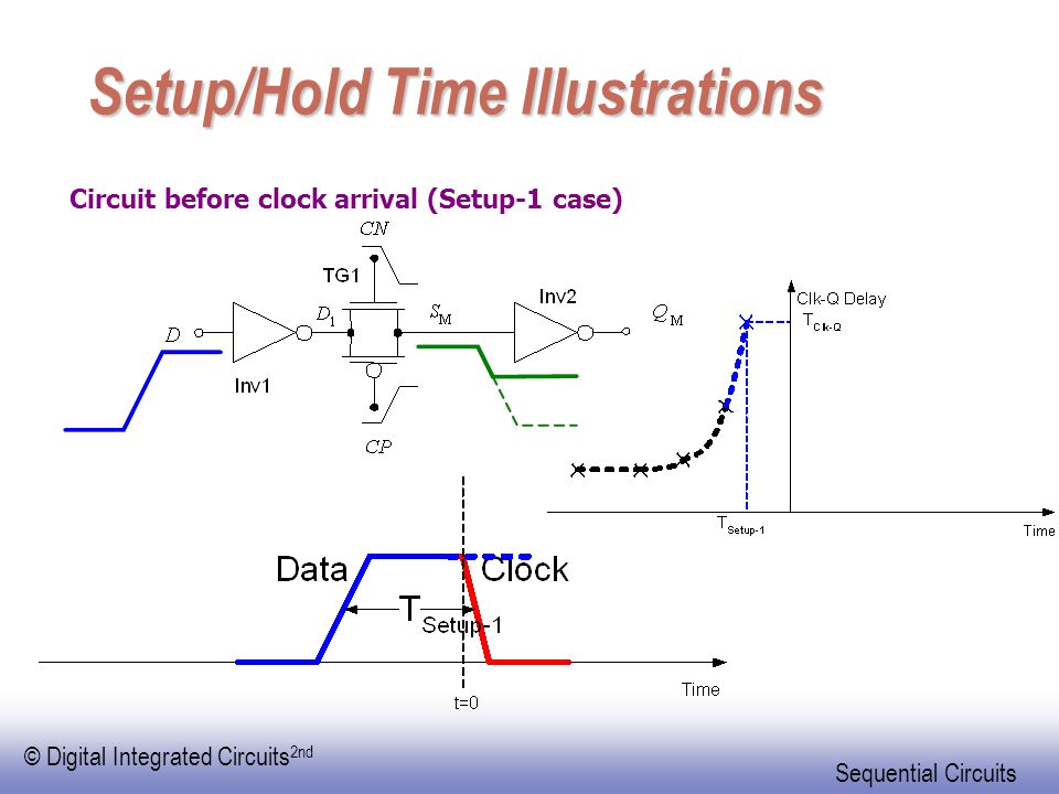 © Digital Integrated Circuits 2nd Sequential Circuits Setup/Hold Time Illustrations Circuit before clock arrival (Setup-1 case)