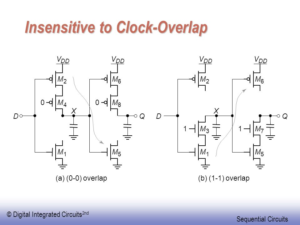 © Digital Integrated Circuits 2nd Sequential Circuits Insensitive to Clock-Overlap M 1 DQ M 4 M 2 00 V DD X M 5 M 8 M 6 V (a) (0-0) overlap M 3 M 1 DQ