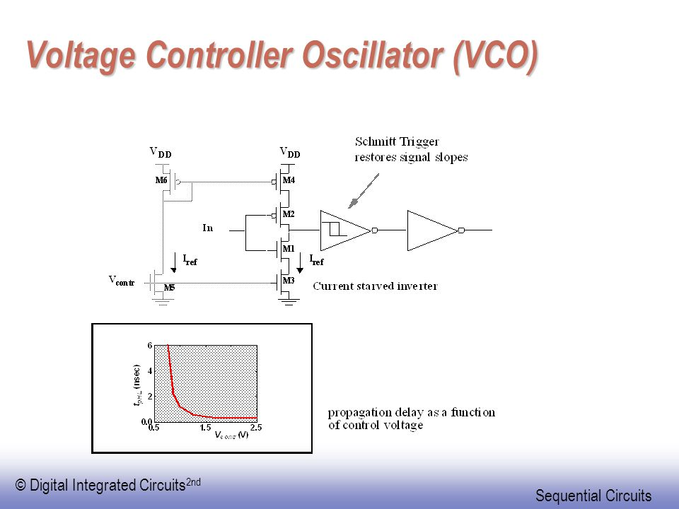© Digital Integrated Circuits 2nd Sequential Circuits Voltage Controller Oscillator (VCO)