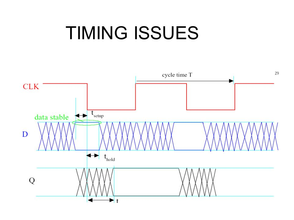 TIMING ISSUES