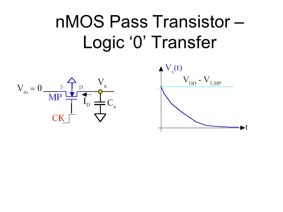 nMOS Pass Transistor – Logic '0' Transfer
