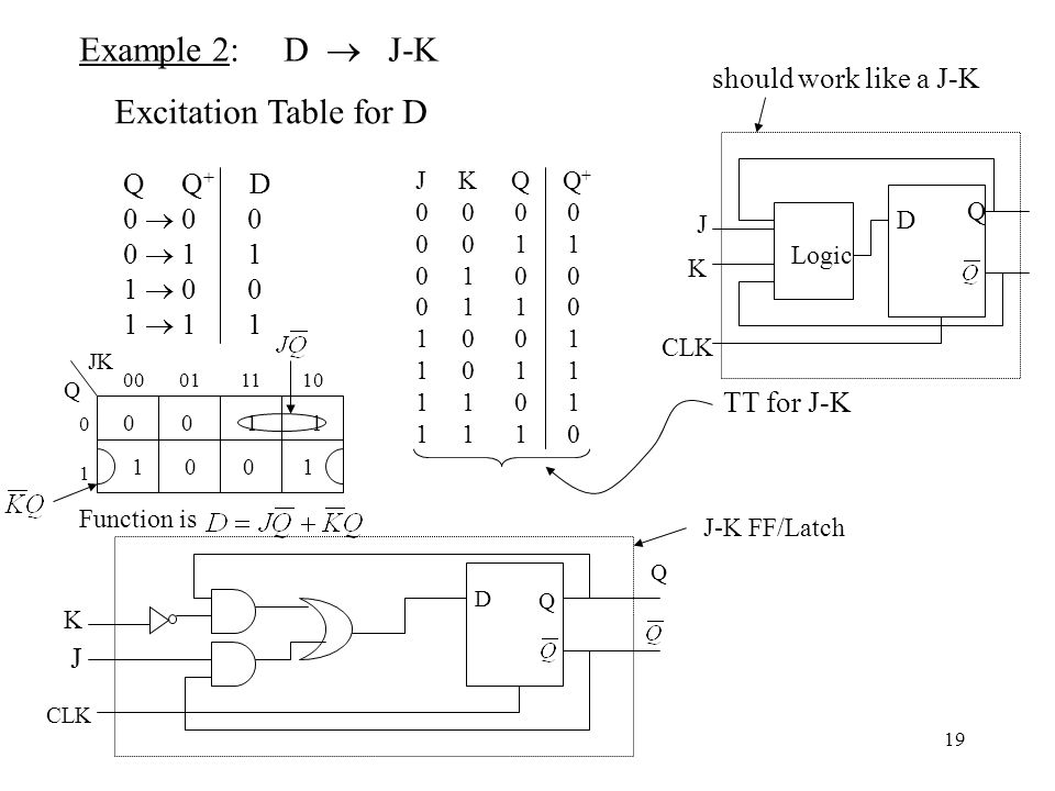 19 Example 2: D  J-K Excitation Table for D Q Q + D 0  0 0 0  1 1 1  0 0 1  1 1 J K Q Q + 0 0 0 0 1 1 0 1 0 0 0 1 1 0 1 0 0 1 1 0 1 1 1 1 0 1 1 1
