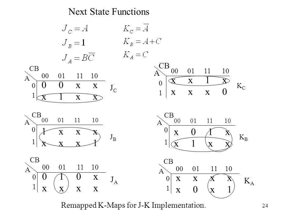 24 Next State Functions 0 0 x x x 1 x x 00 01 11 10 0 1 CB A JCJC x x 1 x x x x 0 CB A 00 01 11 10 0 1 KCKC 1 x x x x x x 1 CB A 00 01 11 10 0 1 JBJB