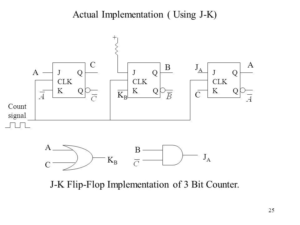 25 Actual Implementation ( Using J-K) J Q CLK K Q J Q CLK K Q J Q CLK K Q + Count signal A C KBKB BJAJA C A JAJA B KBKB A C J-K Flip-Flop Implementati