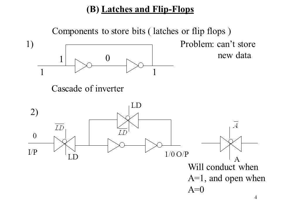4 Components to store bits ( latches or flip flops ) 1) 1 1 0 1 Problem: can't store new data Cascade of inverter 0 I/P 1/0O/P A LD Will conduct when