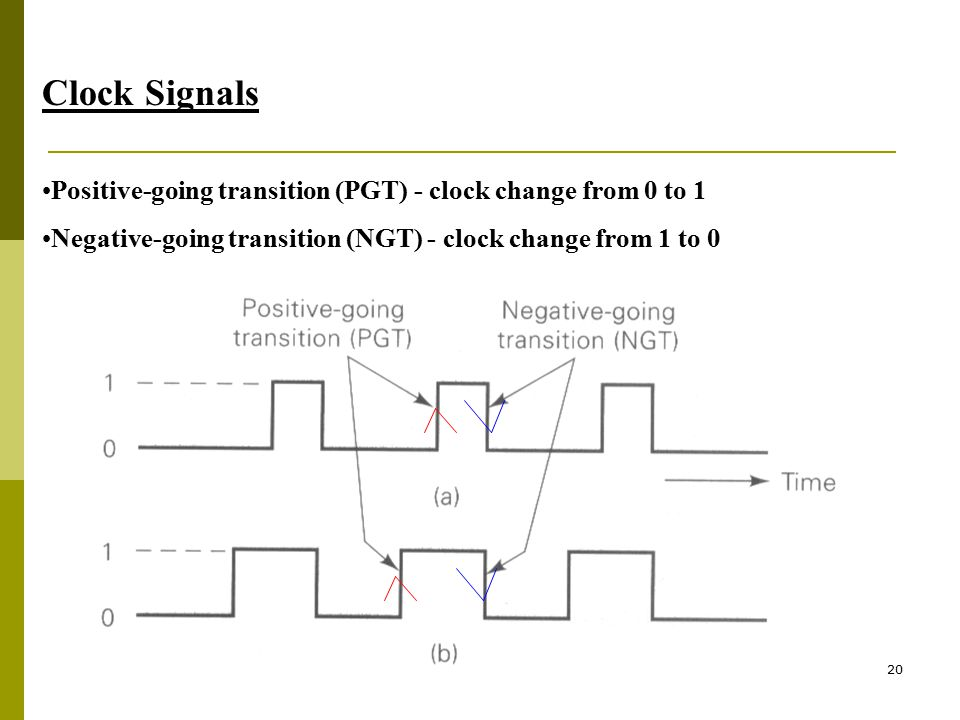 20 Clock Signals Positive-going transition (PGT) - clock change from 0 to 1 Negative-going transition (NGT) - clock change from 1 to 0