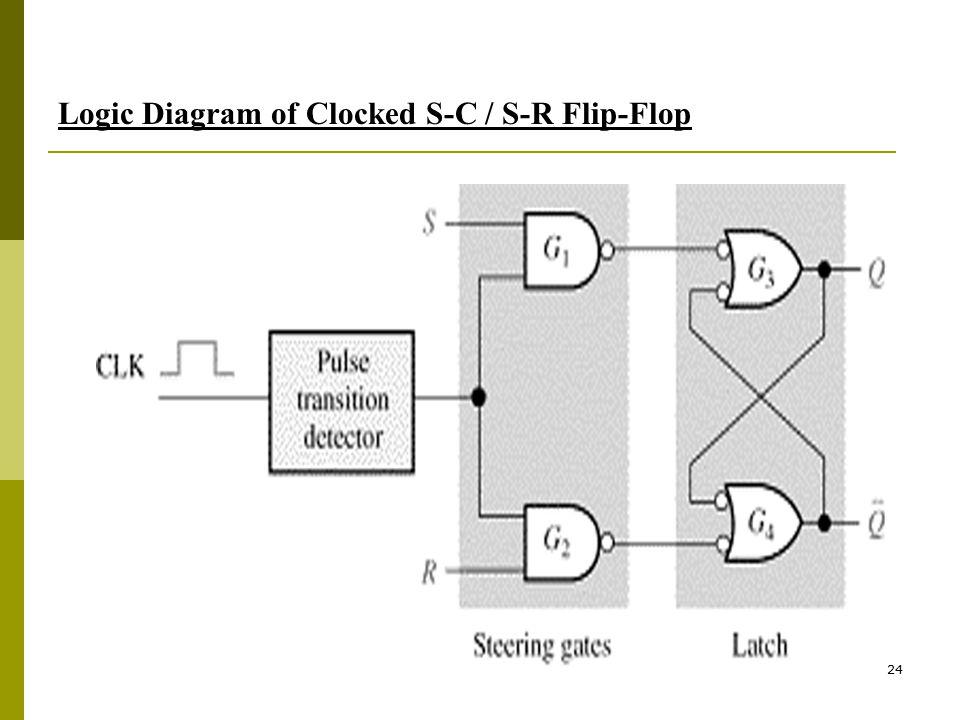 24 Logic Diagram of Clocked S-C / S-R Flip-Flop