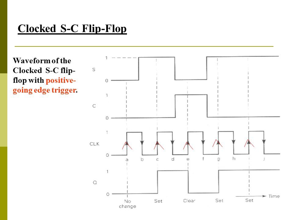 25 Clocked S-C Flip-Flop Waveform of the Clocked S-C flip- flop with positive- going edge trigger.