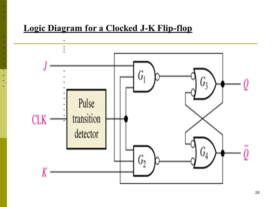 28 Logic Diagram for a Clocked J-K Flip-flop