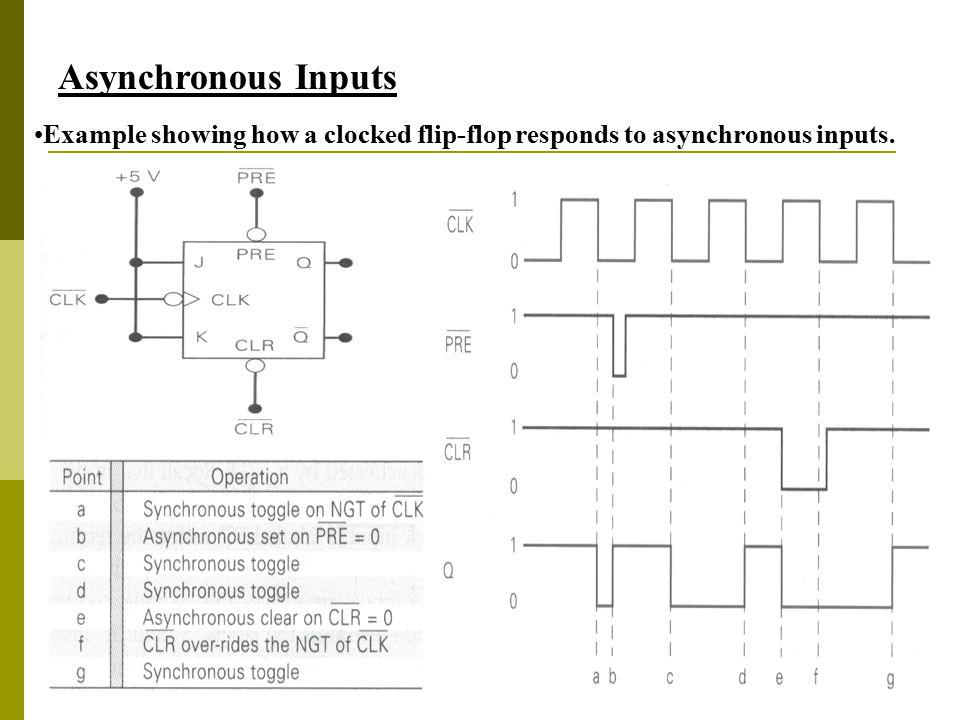 35 Asynchronous Inputs Example showing how a clocked flip-flop responds to asynchronous inputs.