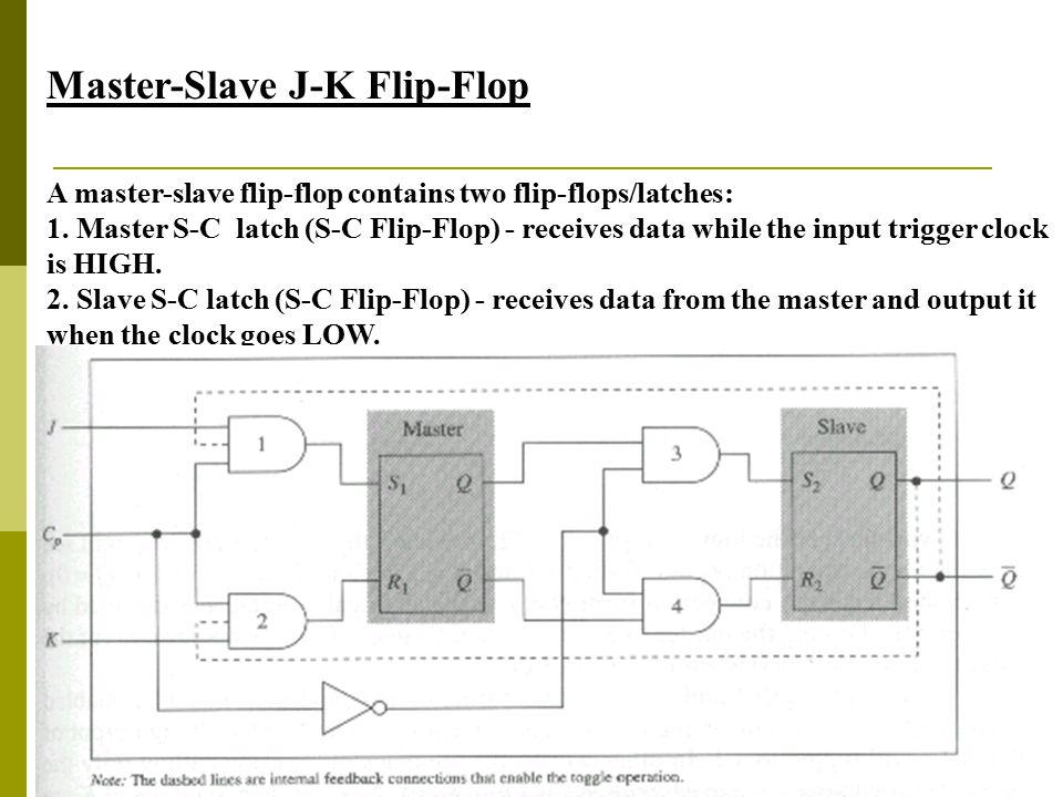 36 Master-Slave J-K Flip-Flop A master-slave flip-flop contains two flip-flops/latches: 1. Master S-C latch (S-C Flip-Flop) - receives data while the