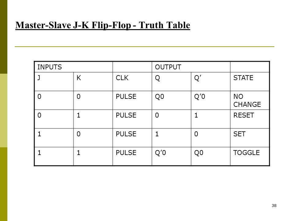 38 Master-Slave J-K Flip-Flop - Truth Table INPUTSOUTPUT JKCLKQQ'STATE 00PULSEQ0Q'0NO CHANGE 01PULSE01RESET 10PULSE10SET 11PULSEQ'0Q0TOGGLE