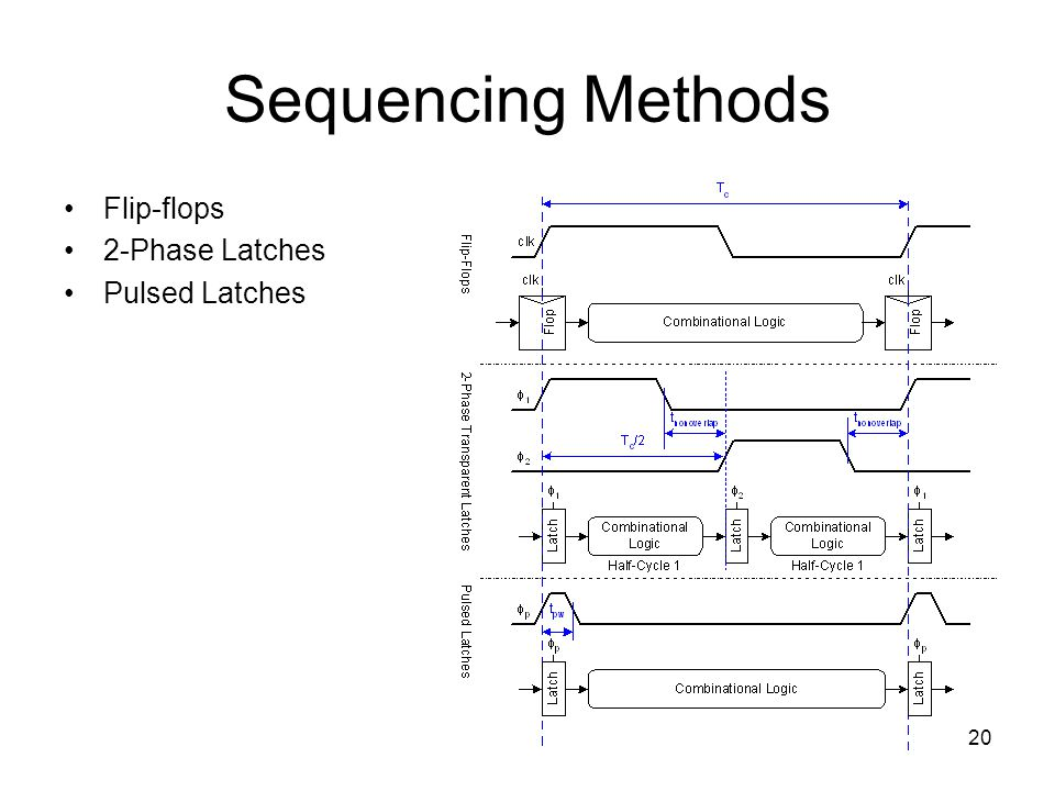 20 Sequencing Methods Flip-flops 2-Phase Latches Pulsed Latches