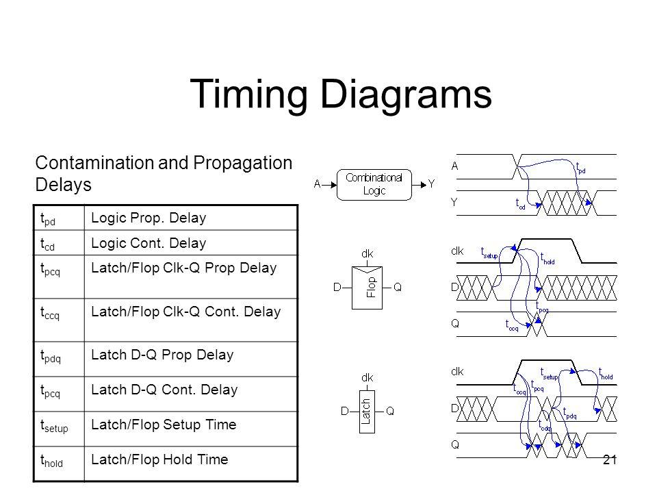 21 t pd Logic Prop. Delay t cd Logic Cont. Delay t pcq Latch/Flop Clk-Q Prop Delay t ccq Latch/Flop Clk-Q Cont. Delay t pdq Latch D-Q Prop Delay t pcq