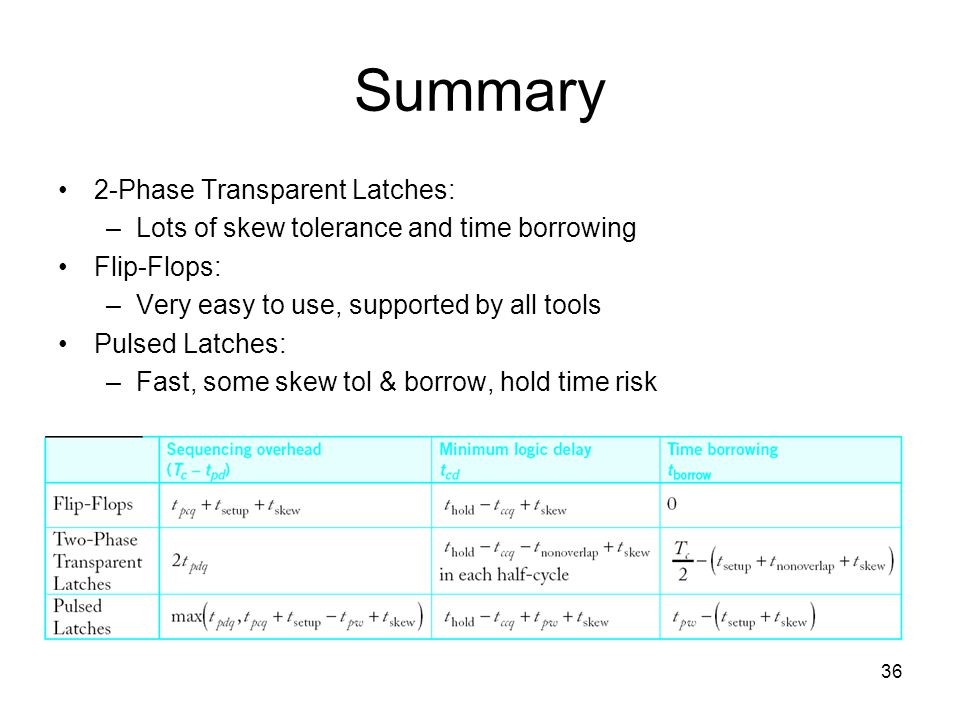 36 Summary 2-Phase Transparent Latches: –Lots of skew tolerance and time borrowing Flip-Flops: –Very easy to use, supported by all tools Pulsed Latche