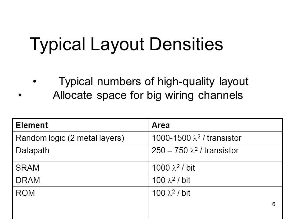 6 ElementArea Random logic (2 metal layers) 1000-1500 2 / transistor Datapath 250 – 750 2 / transistor SRAM 1000 2 / bit DRAM 100 2 / bit ROM 100 2 /