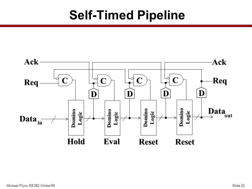 Slide 22Michael Flynn EE382 Winter/99 Self-Timed Pipeline Data in Data out D D D D C C C C HoldEval ResetReset Req Ack Ack Req DominoLogic DominoLogic DominoLogic DominoLogic