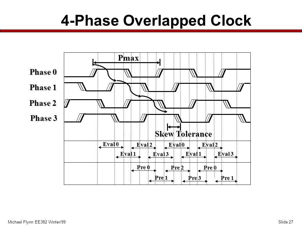 Slide 27Michael Flynn EE382 Winter/99 4-Phase Overlapped Clock Phase 0 Phase 1 Phase 2 Phase 3 Eval 0 Pre 0 Eval 0 Eval 1 Eval 2 Eval 3 Eval 1 Eval 2