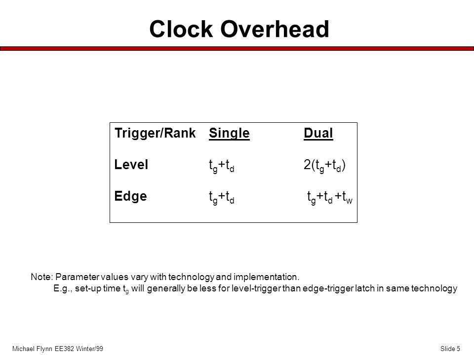 Slide 5Michael Flynn EE382 Winter/99 Clock Overhead Trigger/RankSingleDual Levelt g +t d 2(t g +t d ) Edget g +t d t g +t d +t w Note: Parameter value