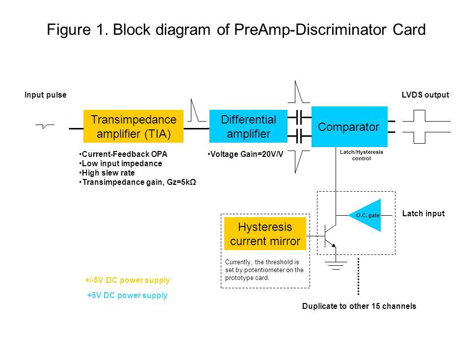 Figure 2. Schematic of PreAmp-Discriminator Card
