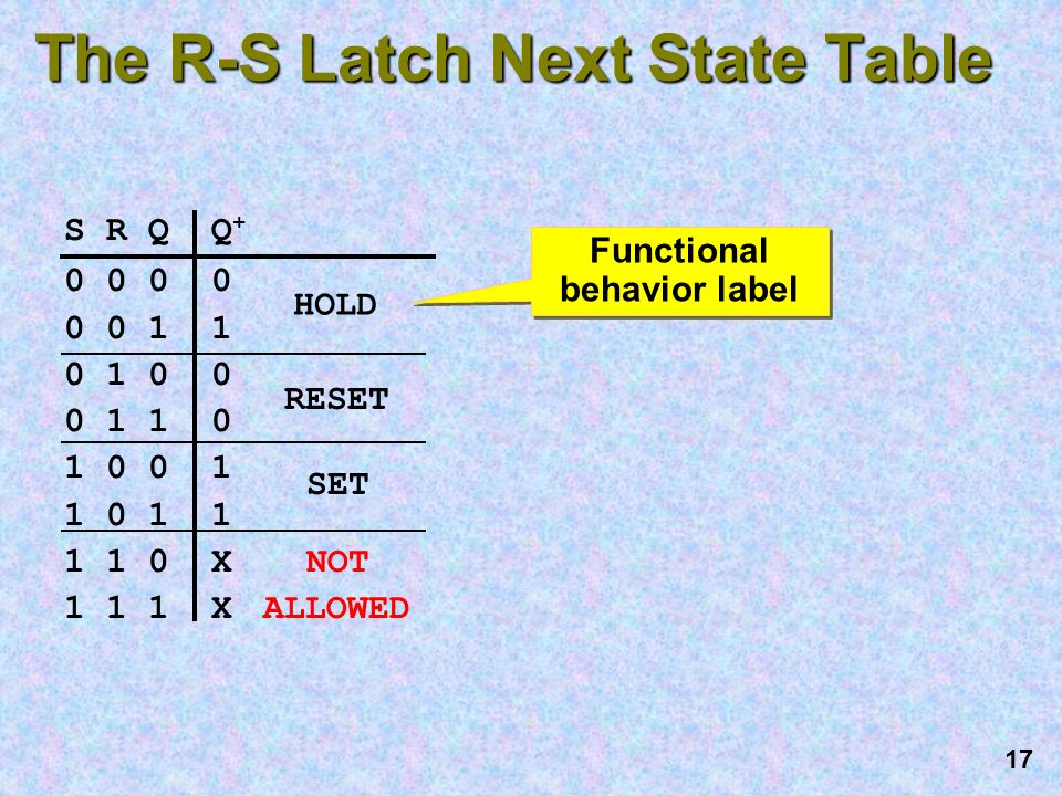 16 The R-S Latch Next State Table S R Q Q + 0 0 0 0 1 1 0 1 0 0 0 1 1 0 1 0 0 1 1 0 1 1 1 1 0 NOT 1 1 1 ALLOWED Q + is the next state: the state after input changes propagate to the outputs Q + is the next state: the state after input changes propagate to the outputs .