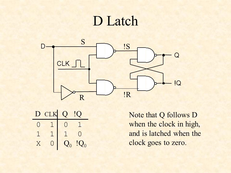 D Latch Q !Q CLK D !S !R S R 0 1 1 1 1 0 X 0 Q 0 !Q 0 D CLK Q !Q Note that Q follows D when the clock in high, and is latched when the clock goes to zero.