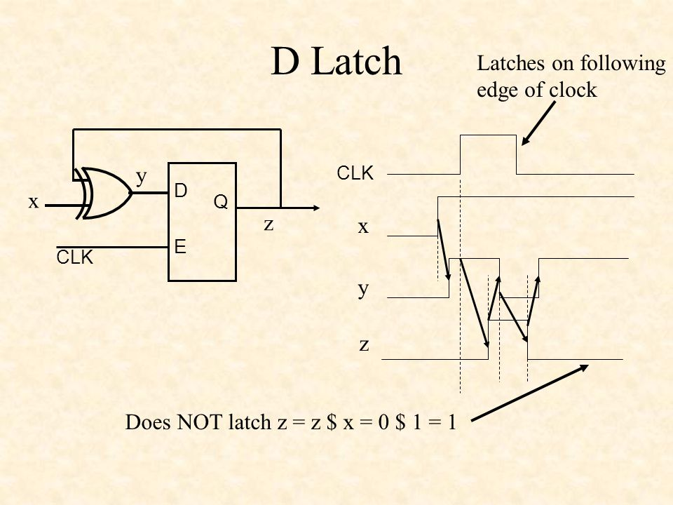 D Latch CLK D Q E x y z x y z Does NOT latch z = z $ x = 0 $ 1 = 1 Latches on following edge of clock