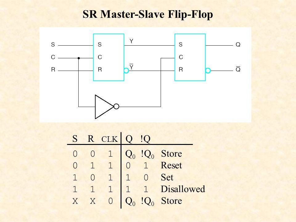 SR Master-Slave Flip-Flop S R CLK Q !Q 0 0 1 Q 0 !Q 0 Store 0 1 1 0 1 Reset 1 0 1 1 0 Set 1 1 1 1 1 Disallowed X X 0 Q 0 !Q 0 Store
