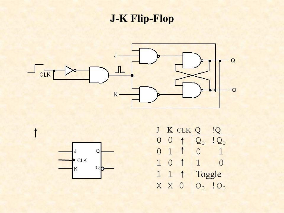 CLK K Q !Q J J-K Flip-Flop J K CLK Q !Q 0 0 Q 0 !Q 0 0 1 1 0 1 1 Toggle X X 0 Q 0 !Q 0