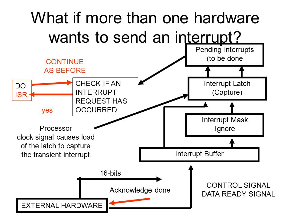 What if more than one hardware wants to send an interrupt? EXTERNAL HARDWARE 16-bits CHECK IF AN INTERRUPT REQUEST HAS OCCURRED CONTROL SIGNAL DATA RE