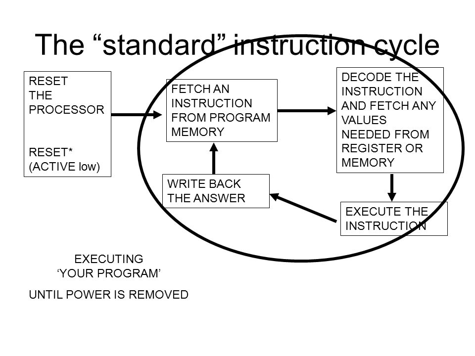 "The ""standard"" instruction cycle RESET THE PROCESSOR RESET* (ACTIVE low) FETCH AN INSTRUCTION FROM PROGRAM MEMORY DECODE THE INSTRUCTION AND FETCH ANY"