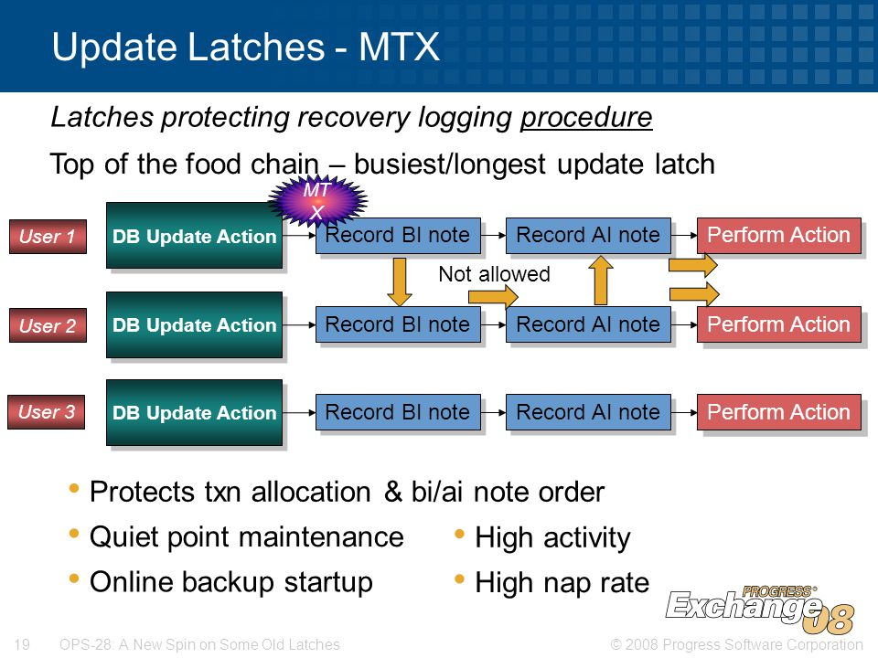 © 2008 Progress Software Corporation19 OPS-28: A New Spin on Some Old Latches Update Latches - MTX DB Update Action Record BI note Record AI note Perform Action DB Update Action Record BI note Record AI note Perform Action DB Update Action Record BI note Record AI note Perform Action Top of the food chain – busiest/longest update latch Protects txn allocation & bi/ai note order Quiet point maintenance Online backup startup Latches protecting recovery logging procedure High activity High nap rate MT X Not allowed User 1 User 2 User 3