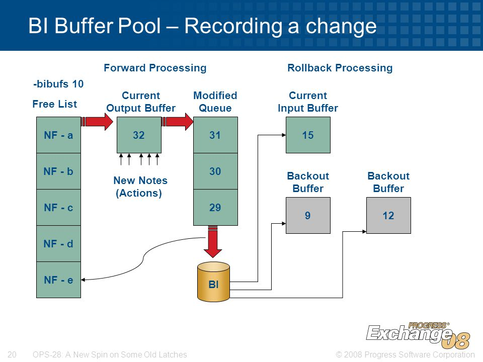 © 2008 Progress Software Corporation20 OPS-28: A New Spin on Some Old Latches Rollback Processing BI Buffer Pool – Recording a change -bibufs 10 NF - a NF - b NF - c NF - d NF - e 3231 30 29 Modified Queue Free List 15 Current Input Buffer 9 Backout Buffer 12 Backout Buffer BI Current Output Buffer New Notes (Actions) Forward Processing