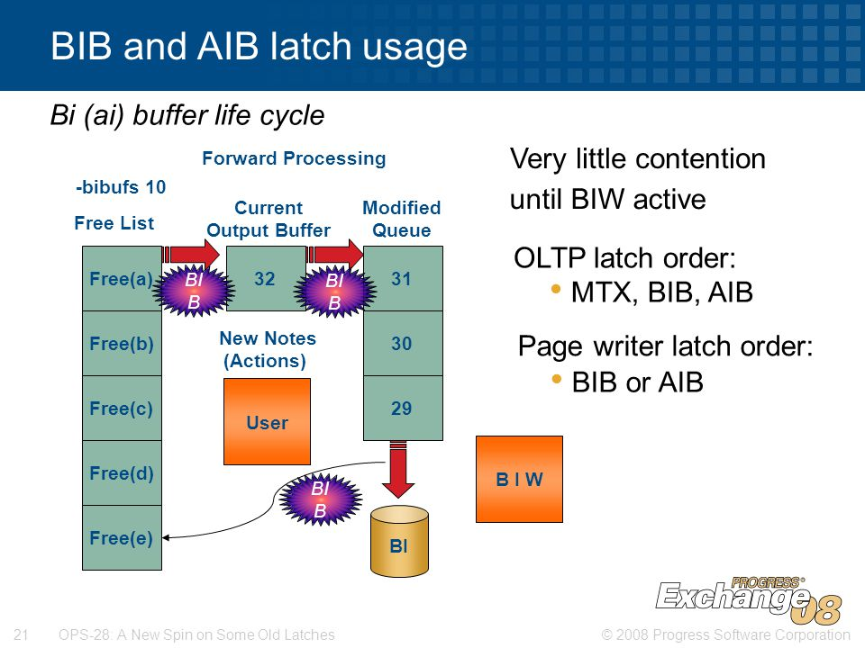 © 2008 Progress Software Corporation21 OPS-28: A New Spin on Some Old Latches BIB and AIB latch usage -bibufs 10 Free(a) Free(b) Free(c) Free(d) Free(e) 3231 30 29 Modified Queue Free List BI Current Output Buffer New Notes (Actions) Forward Processing Bi (ai) buffer life cycle B I W Very little contention until BIW active OLTP latch order: MTX, BIB, AIB Page writer latch order: BIB or AIB BI B User