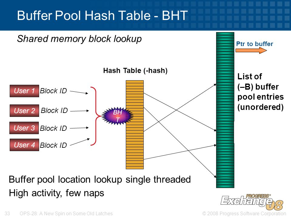 © 2008 Progress Software Corporation33 OPS-28: A New Spin on Some Old Latches Buffer Pool Hash Table - BHT Hash Table (-hash) Shared memory block lookup List of (–B) buffer pool entries (unordered) Buffer pool location lookup single threaded User 1 User 2 User 3 User 4 Block ID BH T High activity, few naps Ptr to buffer
