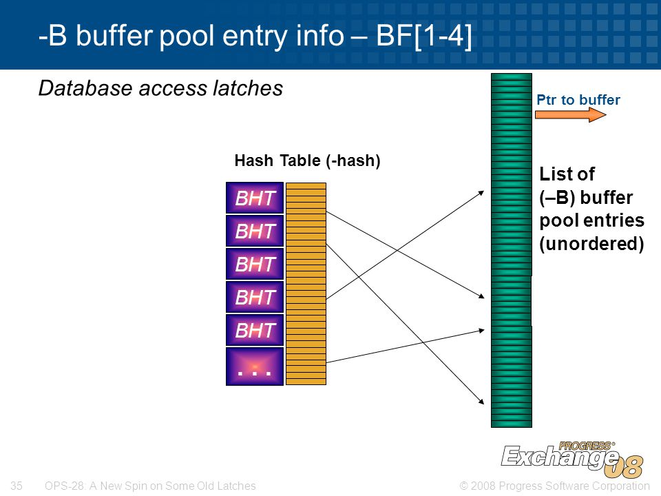 © 2008 Progress Software Corporation35 OPS-28: A New Spin on Some Old Latches -B buffer pool entry info – BF[1-4] Database access latches List of (–B) buffer pool entries (unordered) Ptr to buffer Hash Table (-hash) BHT...
