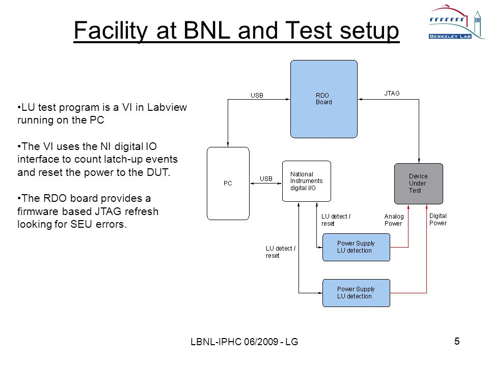 55 Facility at BNL and Test setup LBNL-IPHC 06/2009 - LG LU test program is a VI in Labview running on the PC The VI uses the NI digital IO interface to count latch-up events and reset the power to the DUT.