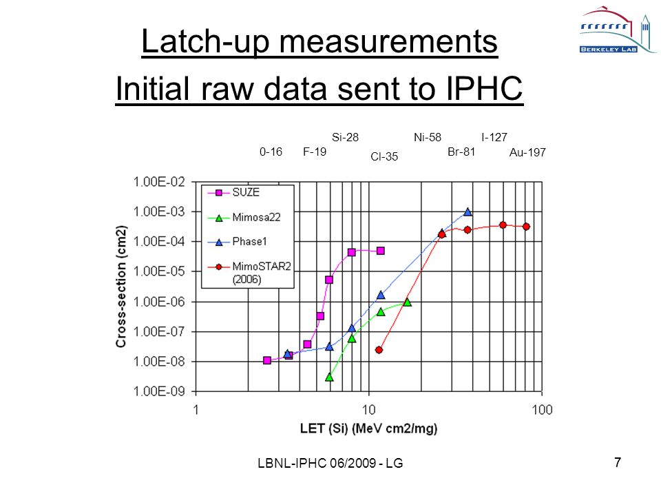77 Latch-up measurements Initial raw data sent to IPHC LBNL-IPHC 06/2009 - LG 0-16F-19 Si-28 Cl-35 Ni-58 Br-81 I-127 Au-197