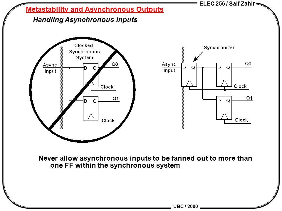 ELEC 256 / Saif Zahir UBC / 2000 Metastability and Asynchronous Outputs Handling Asynchronous Inputs Never allow asynchronous inputs to be fanned out to more than one FF within the synchronous system