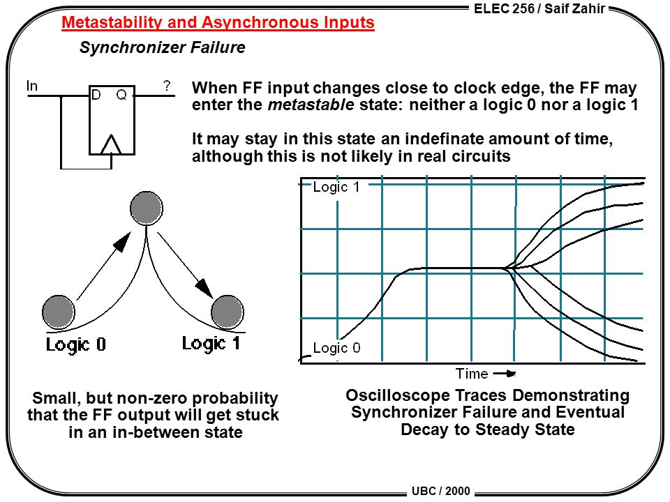 ELEC 256 / Saif Zahir UBC / 2000 Metastability and Asynchronous Inputs Synchronizer Failure When FF input changes close to clock edge, the FF may enter the metastable state: neither a logic 0 nor a logic 1 It may stay in this state an indefinate amount of time, although this is not likely in real circuits Small, but non-zero probability that the FF output will get stuck in an in-between state Oscilloscope Traces Demonstrating Synchronizer Failure and Eventual Decay to Steady State