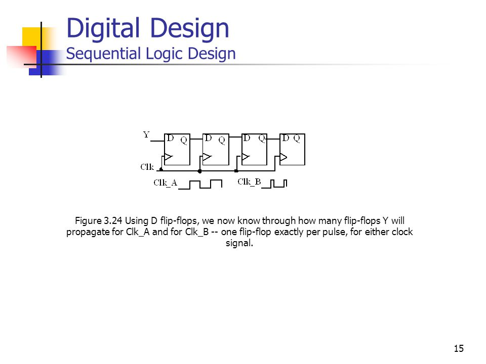 15 Digital Design Sequential Logic Design Figure 3.24 Using D flip-flops, we now know through how many flip-flops Y will propagate for Clk_A and for Clk_B -- one flip-flop exactly per pulse, for either clock signal.