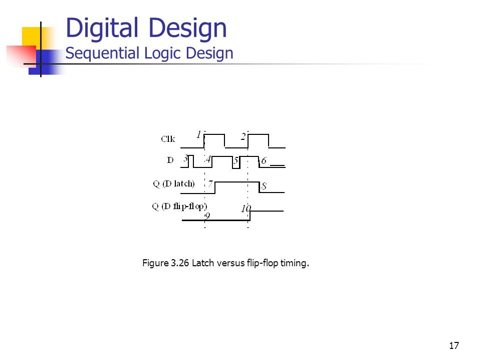 17 Digital Design Sequential Logic Design Figure 3.26 Latch versus flip-flop timing.