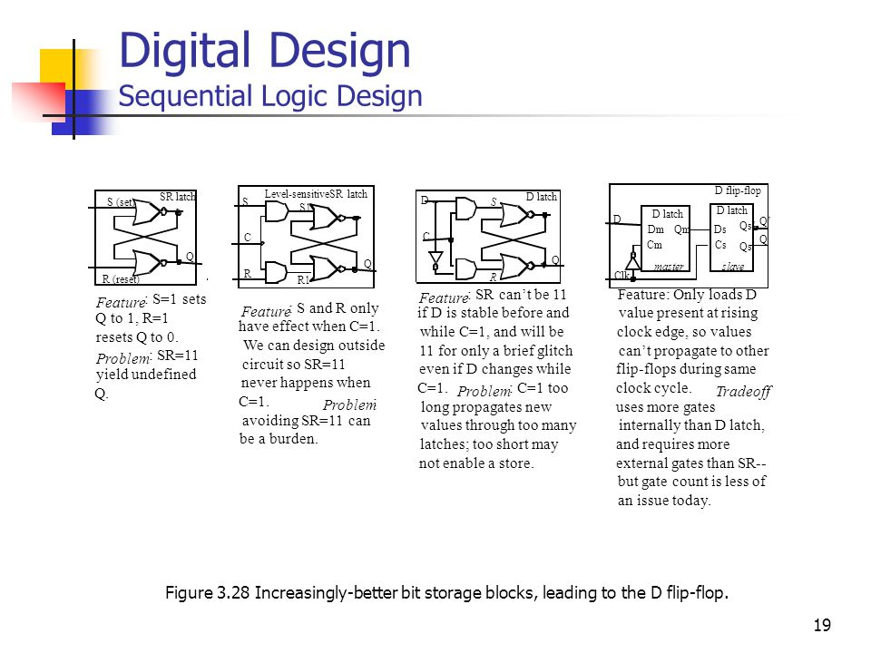 19 Digital Design Sequential Logic Design Figure 3.28 Increasingly-better bit storage blocks, leading to the D flip-flop.