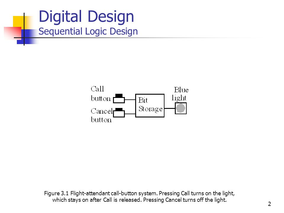 33 State register Combinational logic S N clk I O F S M F S M o u t p u t s i n p u t s Digital Design Sequential Logic Design Figure 3.47 Standard controller architecture -- general view.