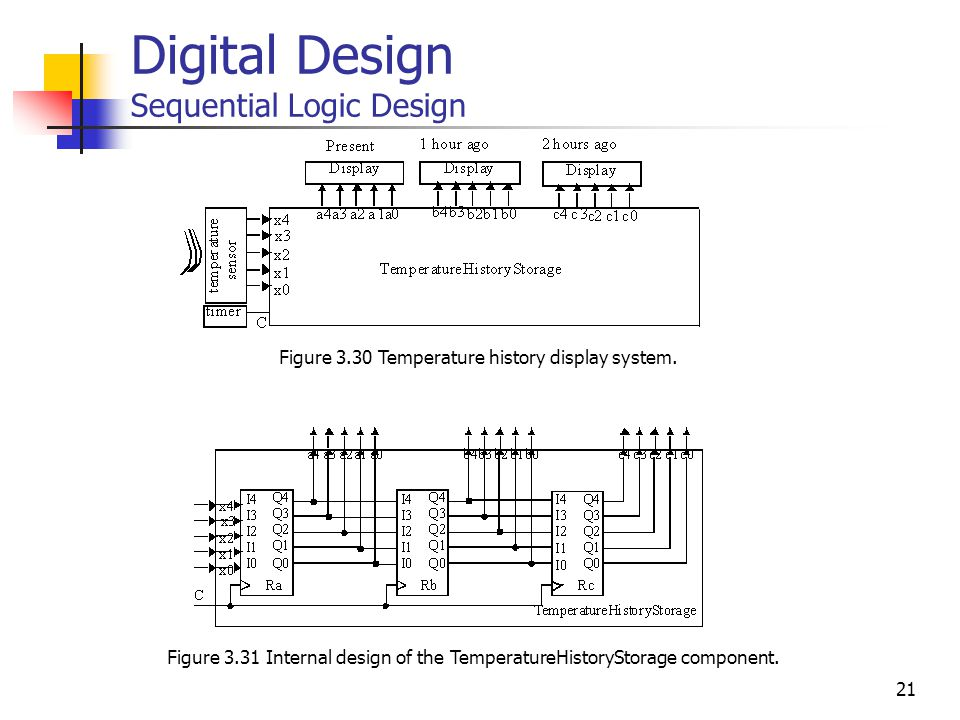21 Digital Design Sequential Logic Design Figure 3.30 Temperature history display system.