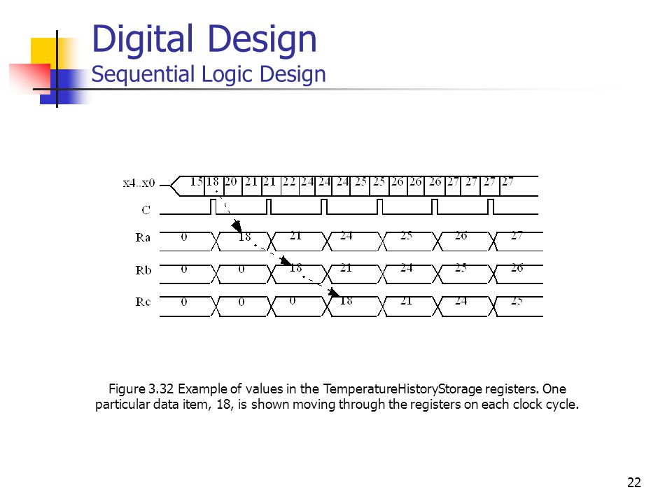 22 Digital Design Sequential Logic Design Figure 3.32 Example of values in the TemperatureHistoryStorage registers.