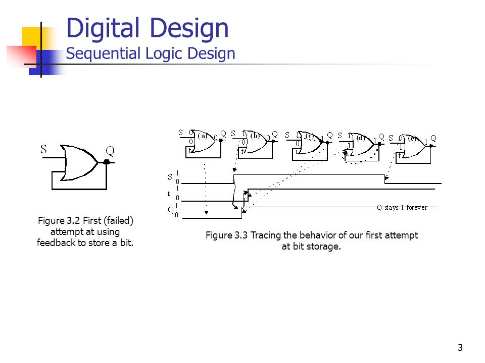 4 Digital Design Sequential Logic Design Figure 3.4 Basic SR Latch Figure 3.5 SR latch when S=0 and R=1 Figure 3.6 SR latch when S=0 and R=0